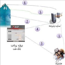 سورس و آموزش کامل راه اندازی درگاه بانک ملت با Asp.Net MVC 2013